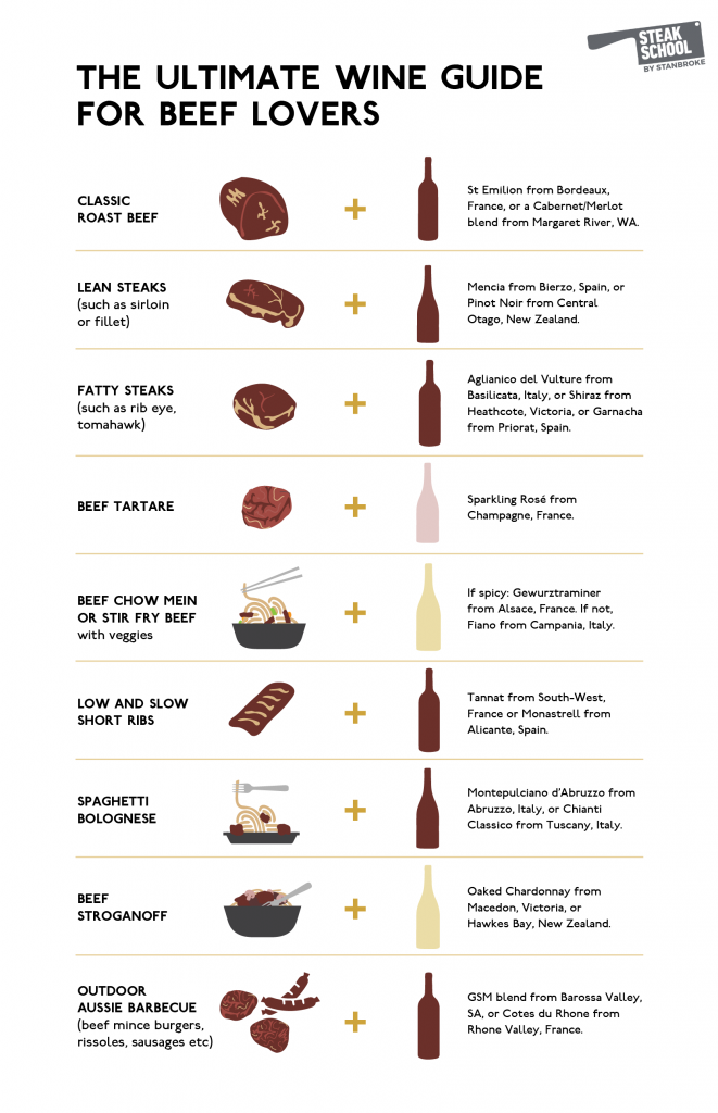 infographic on pairing wine and beef by Steak School